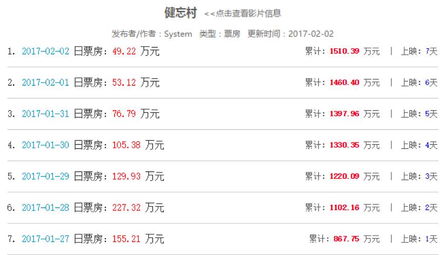 《健忘村》的出品单位共8家,分别是影行天下、光环影业、影一制作所(中国台湾)、华文创(中国台湾)、美商华纳兄弟(中国台湾)、相信音乐(中国台湾)、纬来电视网(中国台湾)、光环传媒以及百度网讯。