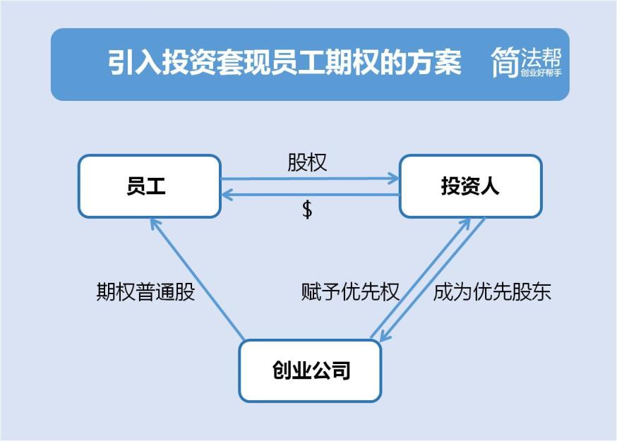 境内外架构的中国创业企业都可以参考这种对外转让的方式为激励对象手中得激励股权实现部分套现。中国未上市的创业公司还可以利用新三板甚至全国各地新四板的价格发现机制,在一定程度上尝试解决员工激励股权的流动性问题,有资金实力的公司也可以考虑给员工自愿回购激励股权的机会。