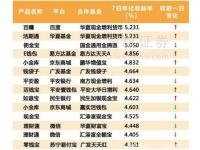 """华夏活期通2.0评测:理财达人,你会选基金公司""""宝宝""""还是互联网""""宝宝""""?"""