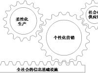 """C2B演进之路(一):从福特制的""""大生产""""到互联网时代的""""大市场"""""""